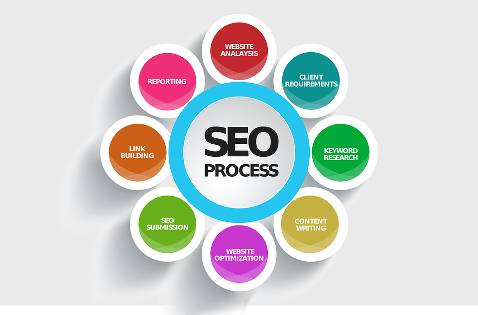 What Is Seo And Its Advantages